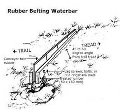 Rubber Belting Water Bar
